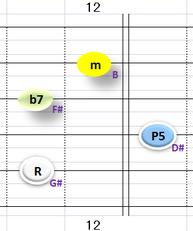 Ⅵ:G#m7 ②~⑤弦