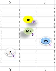 ⅠmMaj7:②~⑤弦フォーム