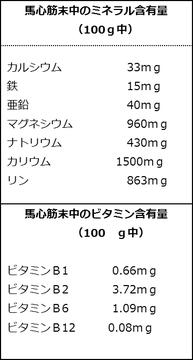 馬心筋末中のミネラル含量