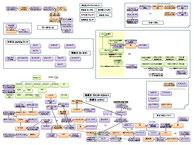 アメリカの経済支配者関係図