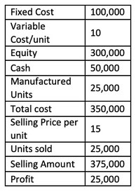 Debt to Equity Ratio Example