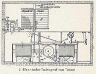 Eisenbahn-Tachograf von Tenne