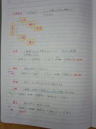 理科まとめノート2