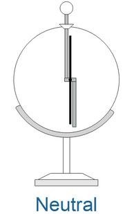 Ein neutrales Elektroskop