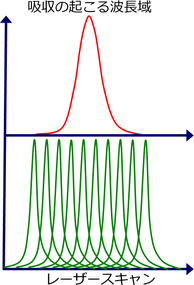 レーザースキャンと吸収が起こる波長域の重ね合わせ
