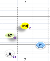 Ⅴ:Bb7 ③~⑥弦