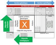 X-matrix, ou matrice en X permet de visualiser objectifs stratégiques et tactiques, les moyens pour atteindre la stratégie, et les rôles des membres des équipes assurant la conduite du changement.