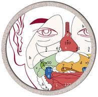Les bienfaits de la réflexologie faciale - Dien Chan