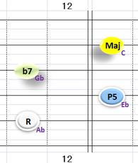 Ⅴ:Ab7 ②~⑤弦