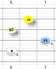 Ⅵ:Dm7 ②~⑤弦