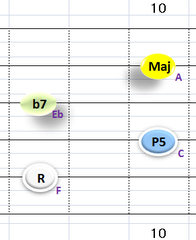 Ⅴ:F7 ②~⑤弦