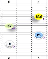 Ⅴ:C7 ②~⑤弦