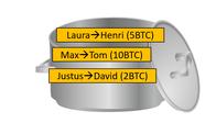 Dieses Bild soll den Mining Prozess bei der Bitcoin Blockchain genauer zeigen. In diesem Mempool sind die Transaktionen der Bitcoin Blockchain enthalten und die Miner müssen die Transaktionen aus diesem Topf wählen