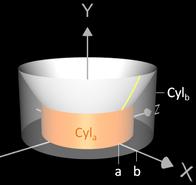 Volumen eines Rotationskörper mit Shell Method