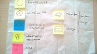 La formation VSM - Value Stream Mapping comprend un cours VSM et un exercice sur un cas réel de l'entreprise pour assurer un bon ancrage de concepts auprès des stagiaires. Ici la définition des taches à pister lors de la VSM.