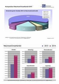 Bio-Lebensmittel - Statistiken im Fachhandel