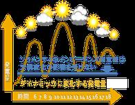 太陽光パネル 点検 天候変化