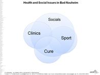 ENGLISH: Health and Socials