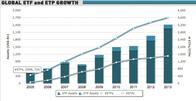 Wachstum des ETF-Markts (Quelle: ETFGI)