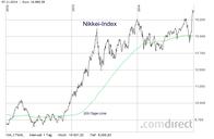 Japan-Rally: Nikkei Chart mit 200 Tage Linie