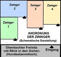 grundriss_hundezwinger_im_separaten_nebengebaeude