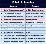 Image - Liste A - Bruxelles: UE plus puissane!