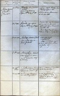 Etat des aides-de-camp successifs du général Ledru des Essarts ( SHD Xem 166 )