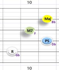 Ⅰ:GbM7 ②~⑤弦