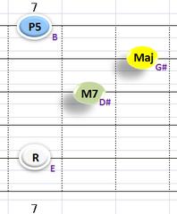 Ⅳ:EM7 ①②③⑤弦