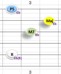 Ⅳ:CbM7(BM7と同音) ①②③⑤弦