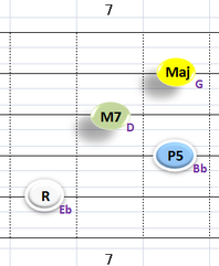 Ⅰ:EbM7 ②~⑤弦