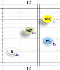 Ⅰ:AbM7 ②~⑤弦