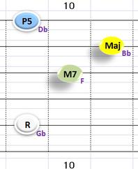 Ⅰ:GbM7 ①②③⑤弦