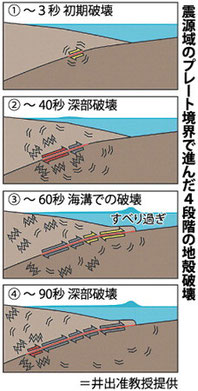 震源域のプレート境界で進んだ4段階の地殻破壊