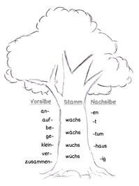 verben beispiele, verben erkennen lernen, starke und schwache verben perfekt präteritum, Tätigkeitswort, Zeitwort, Tunwort, Tuwort Verb konjugieren lernen, was ist konjugieren erklärung