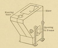 Assembled thermit mold: Pouring Gate, Riser and Opening for Frame