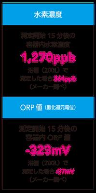 水素濃度15分で1270ppd