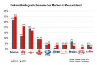 图 2:中国品牌在德国的知名度