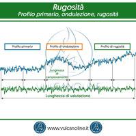 Profilo primario ondulazione rugosita