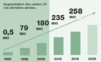 LR France a progressé de + 32% en 2009. Et en 2010, LR France à progresse encore de + 55%. Cette évolution est considérable.