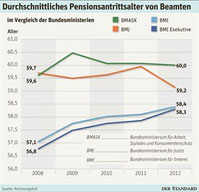 Grafik: derstandard.at