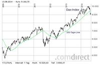 Dax fällt unter 200-Tage-Durchschnitt (Quelle: Comdirect.de)