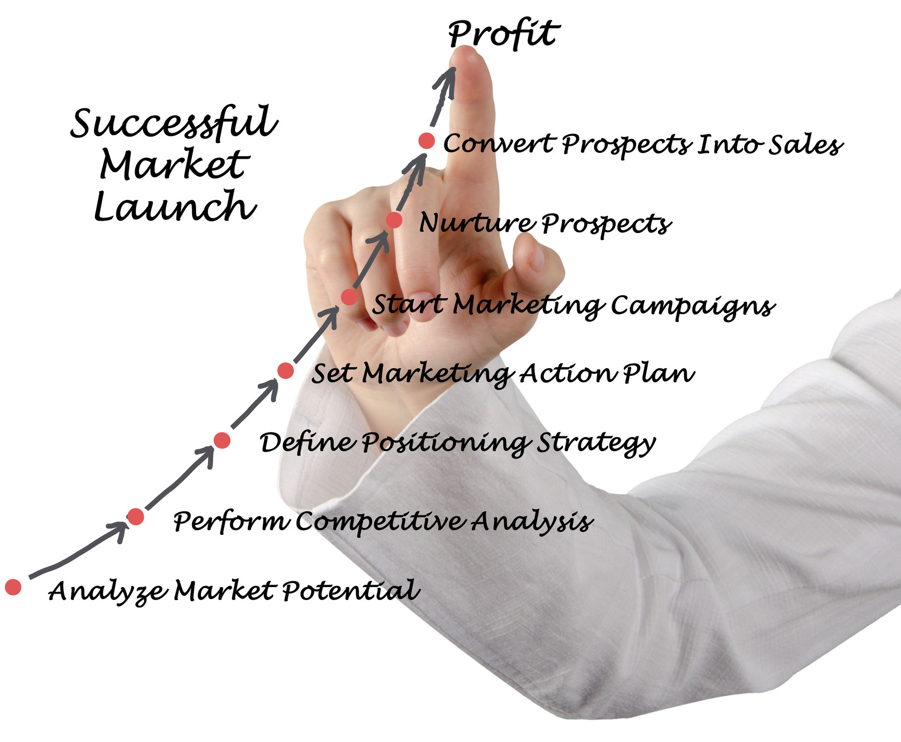 How to Successfully Enter New Markets