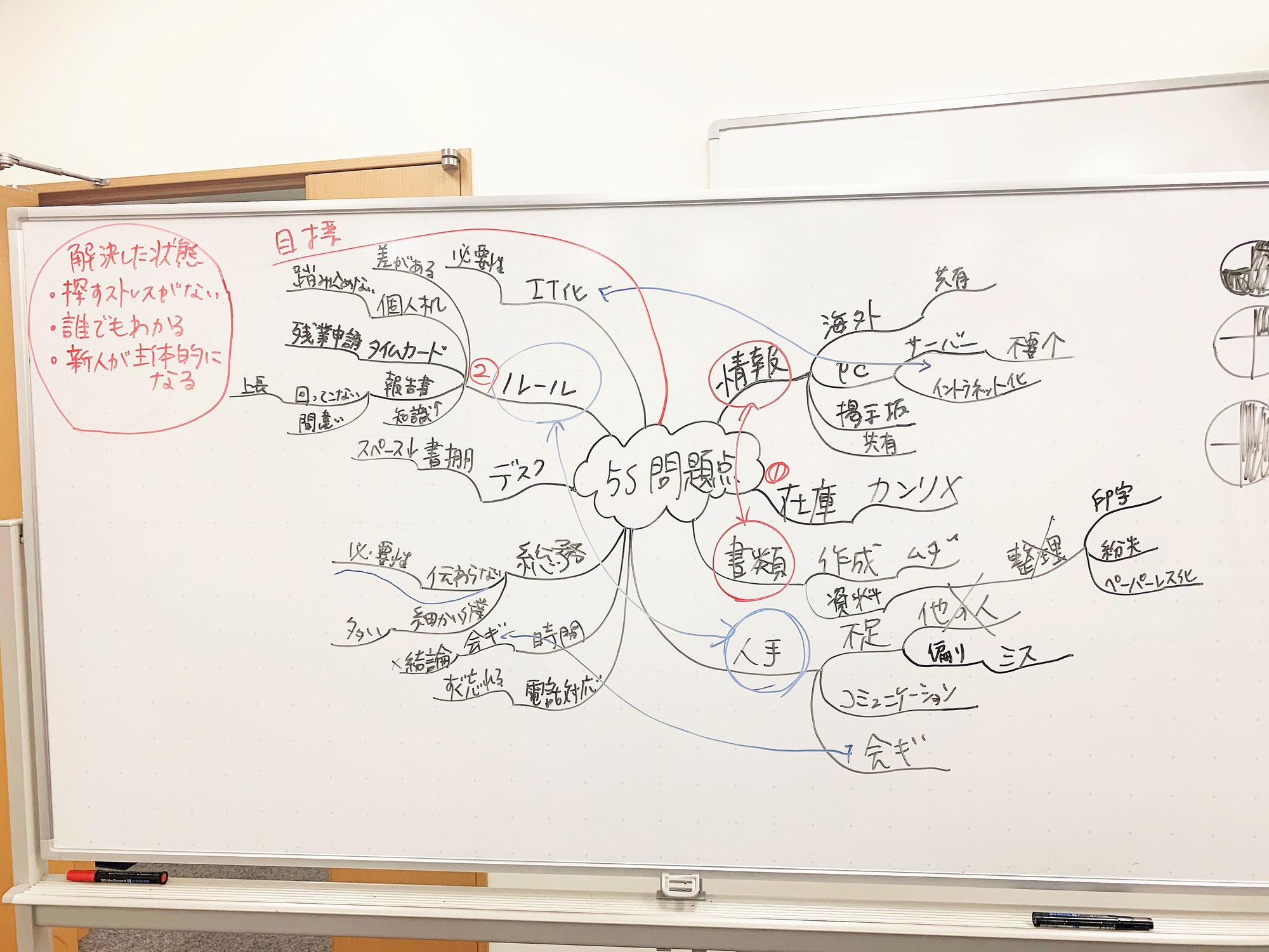 研修の中でマインドマップを活用しよう!