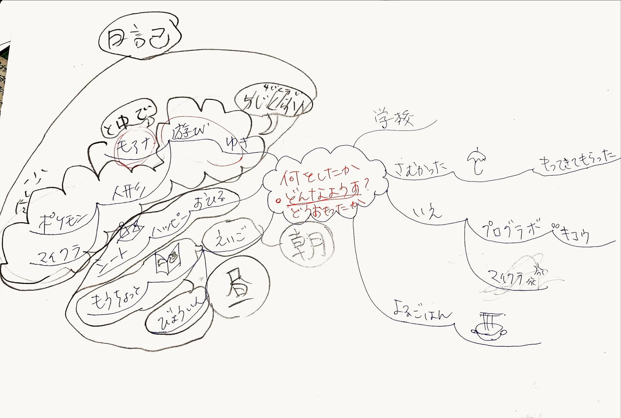 日記の宿題にマインドマップを活用!