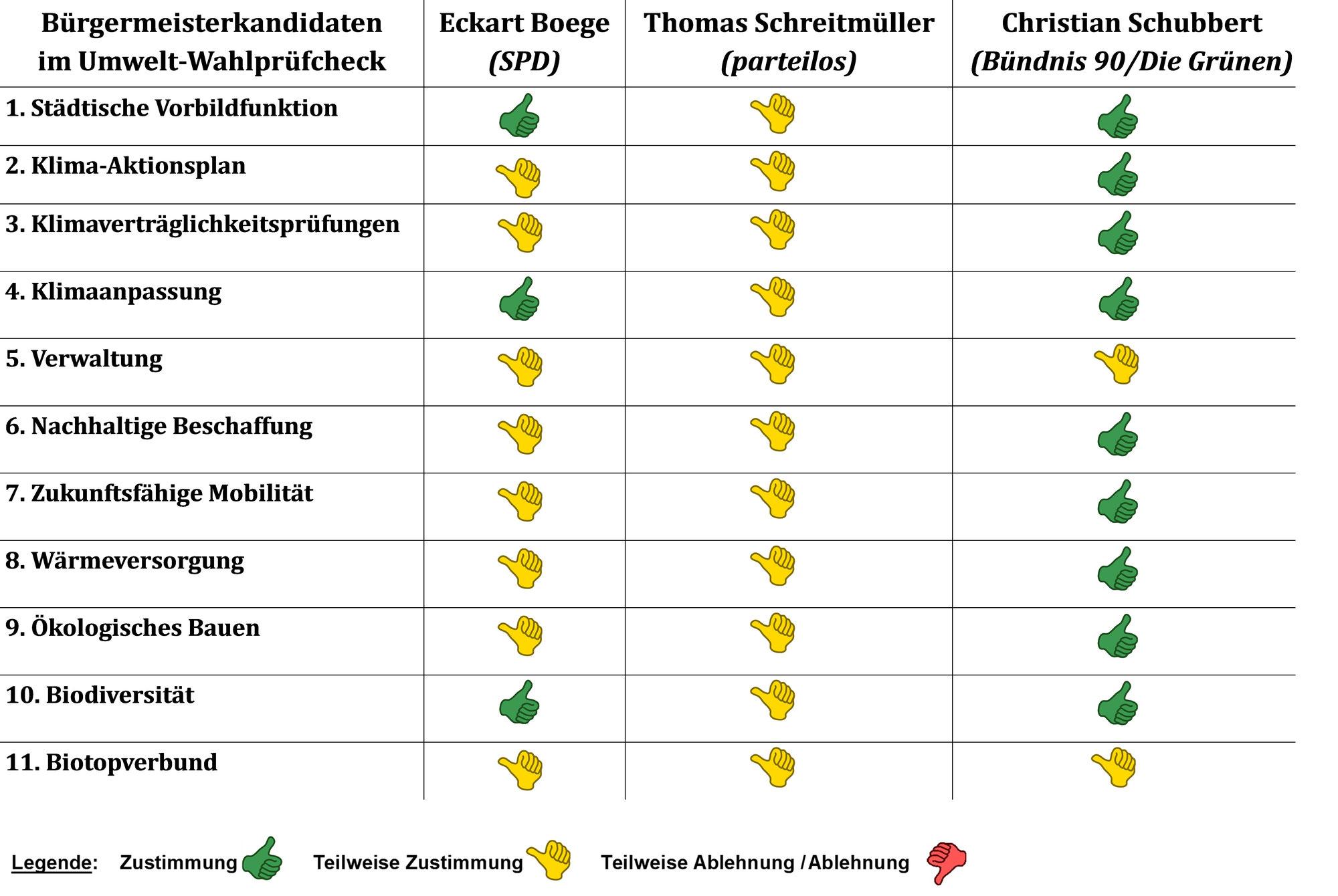 Wahlprüfsteine der Ahrensburger Umweltverbände