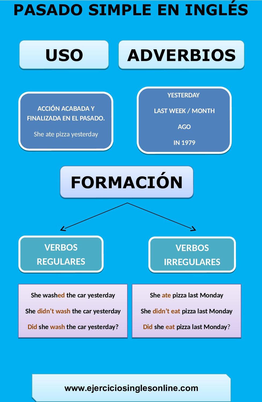 Ejemplos pasado simple en inglés