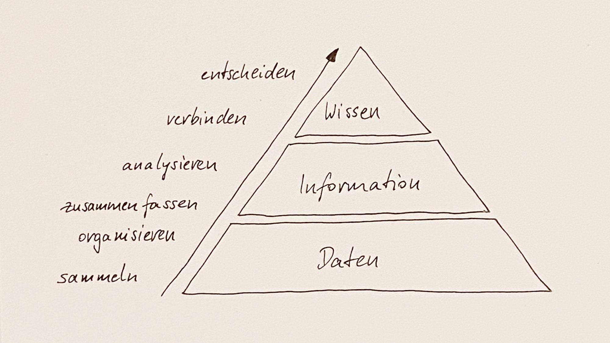 Warum du ein digitales Wissensmanagementsystem brauchst