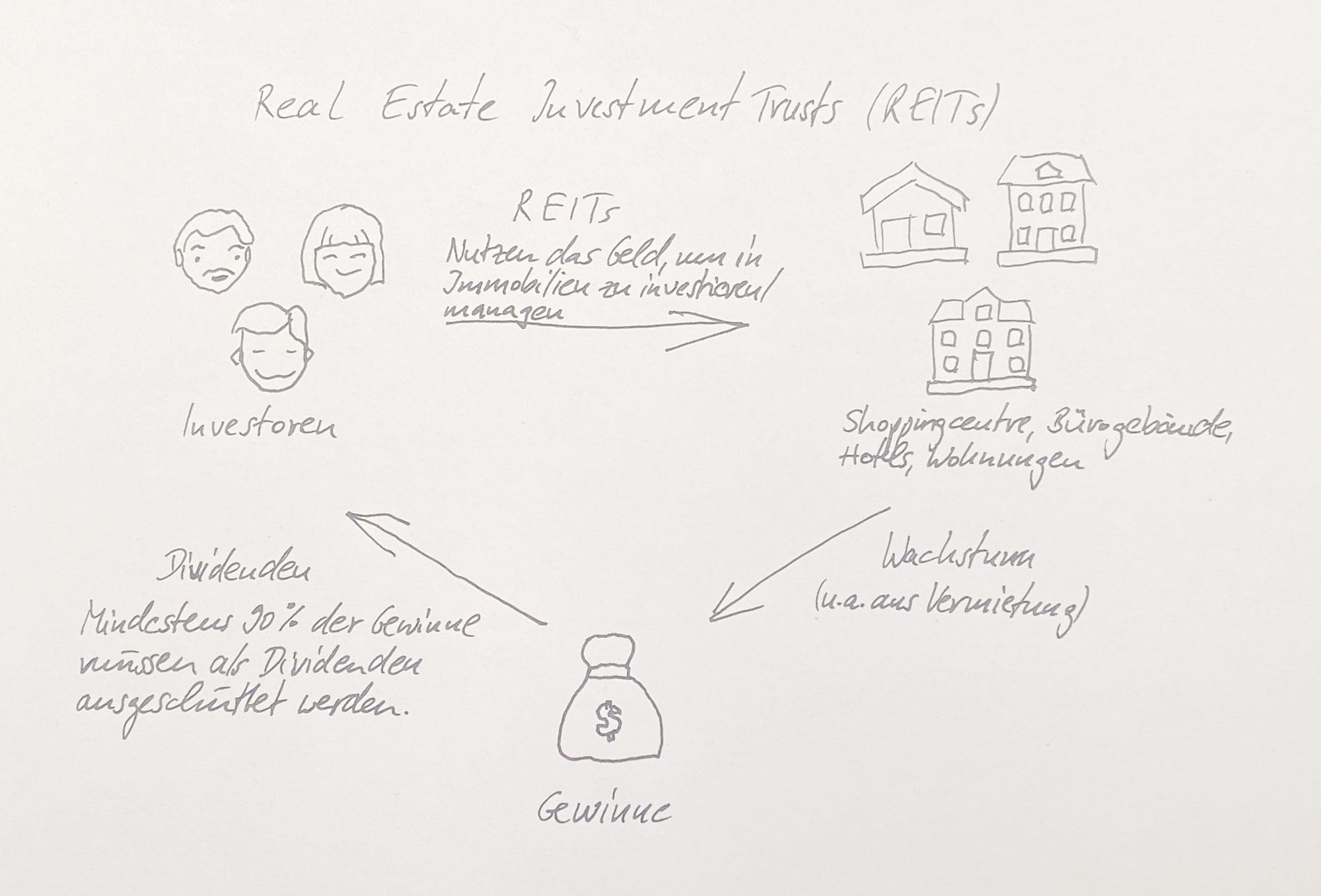 3. Meine ETF-Strategie: Real Estate Investment Trusts (REITs)