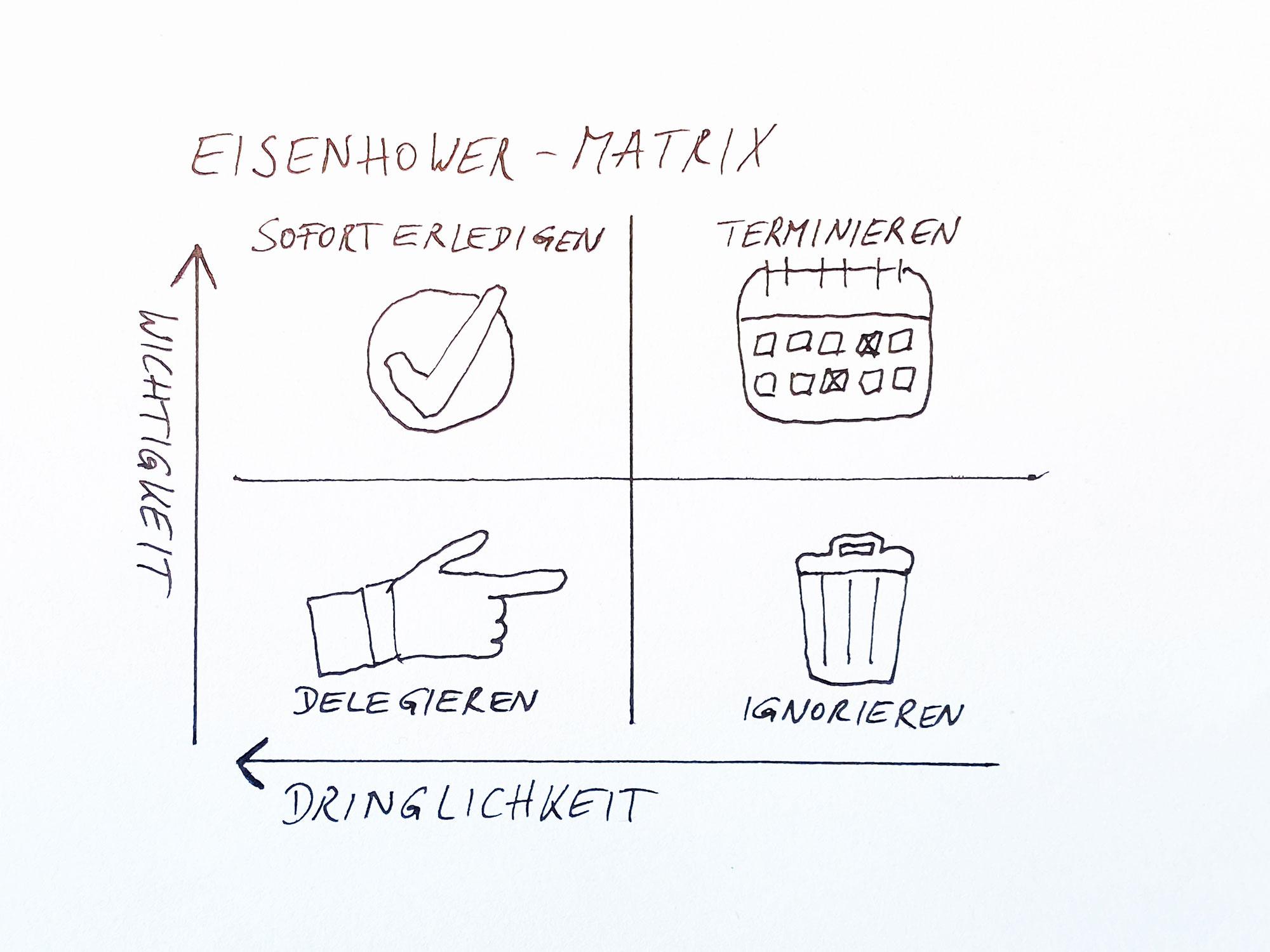 Wie dir die Eisenhower-Matrix hilft die richtigen Prioritäten zu setzen